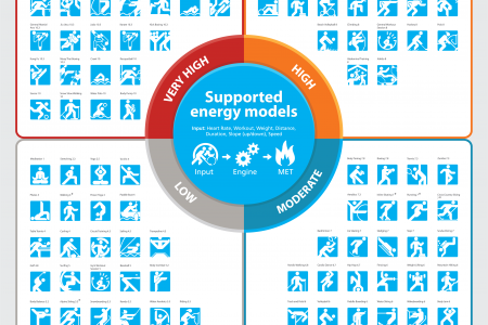 MET Energy Models Infographic