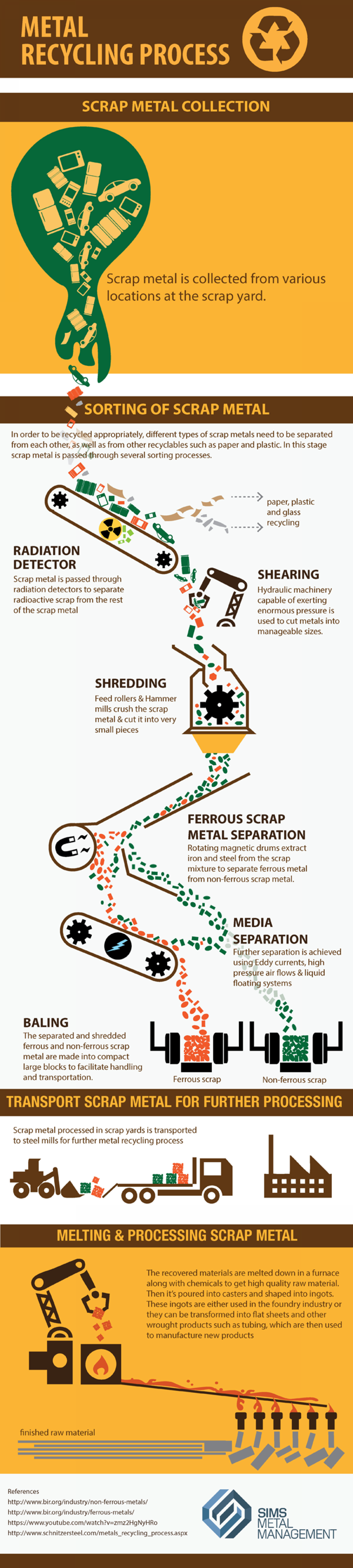 Metal Recycling Process Infographic
