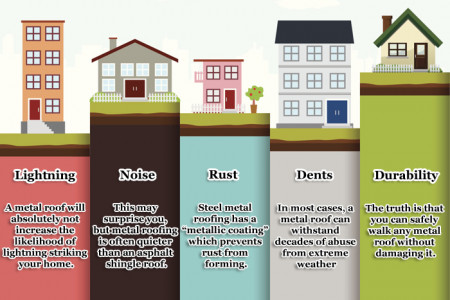 Metal Roofing Myths Uncovered Infographic