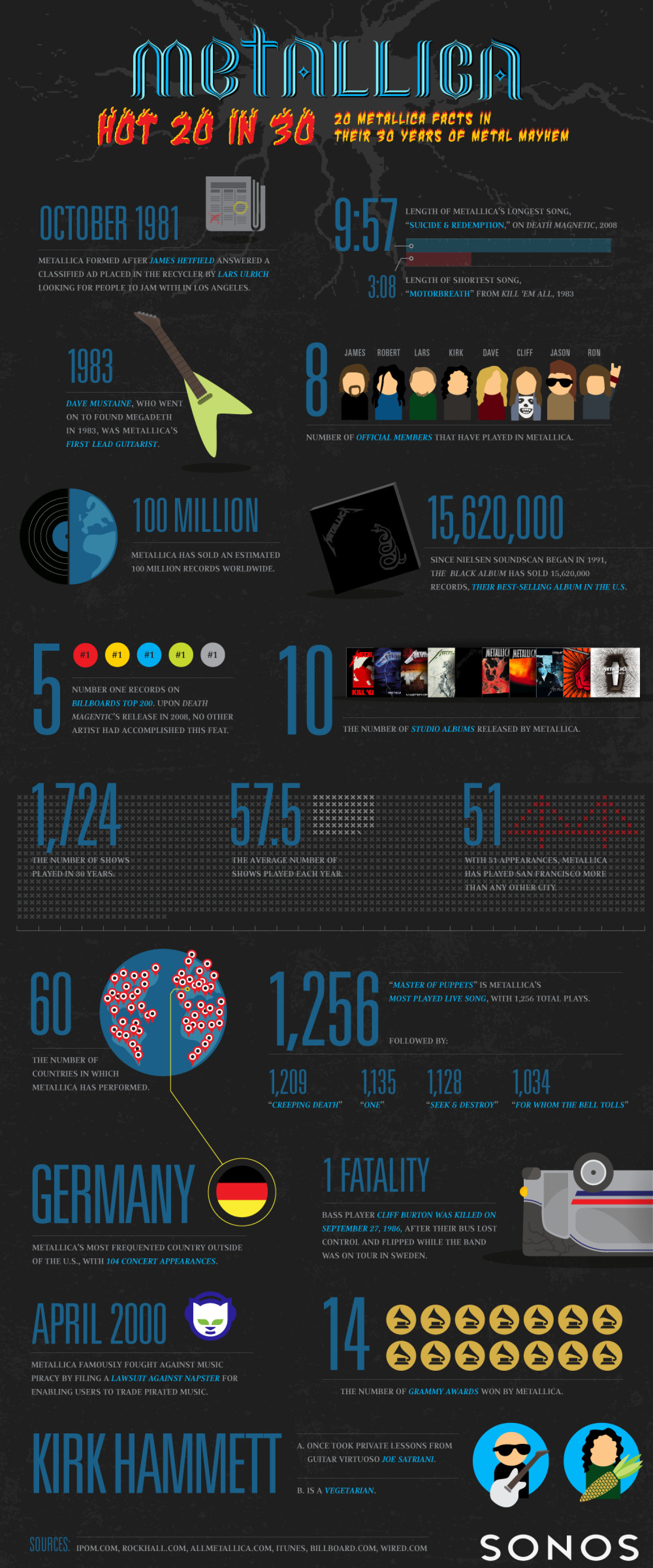 Metallica: 20 Facts in 30 Years Infographic