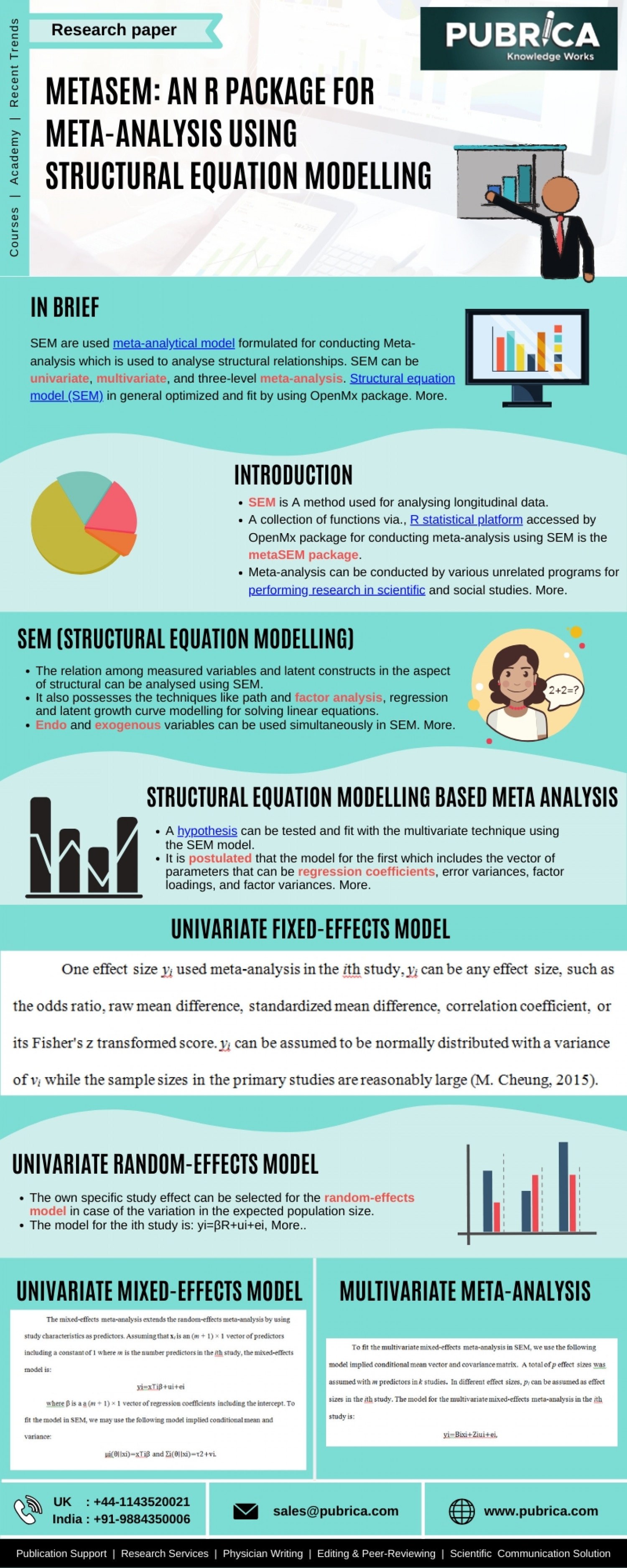 Metasem: Meta-Analysis R Package Using Structural Equation Modelling Infographic