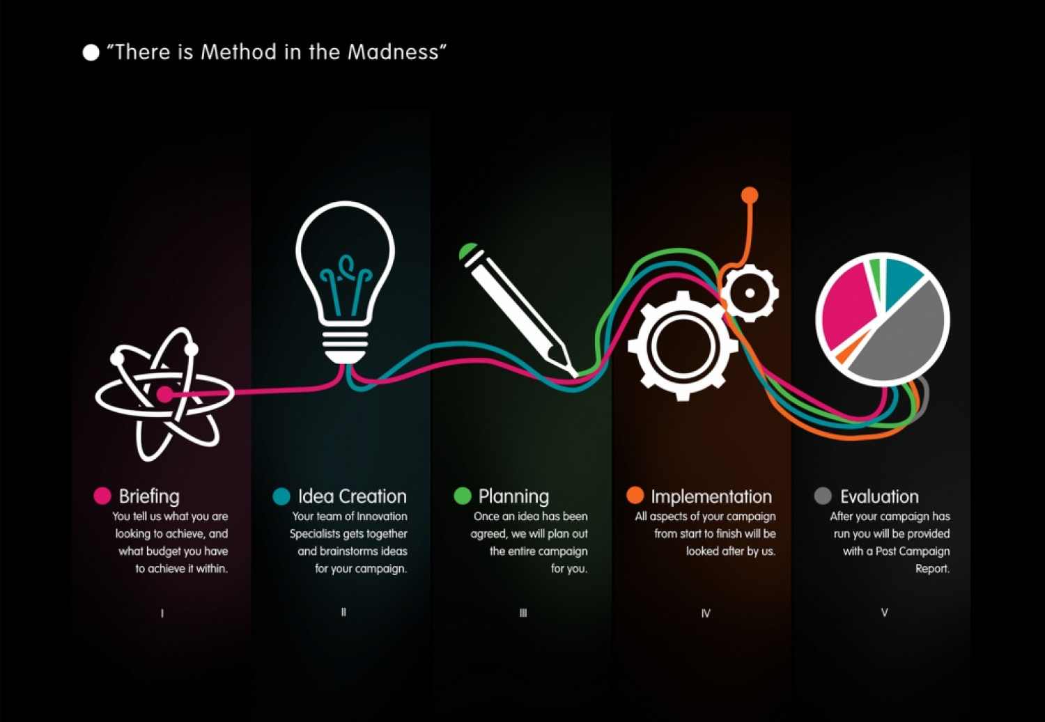 Method in the Madness Infographic