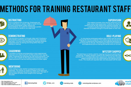 Methods for Training Restaurant Staff Infographic