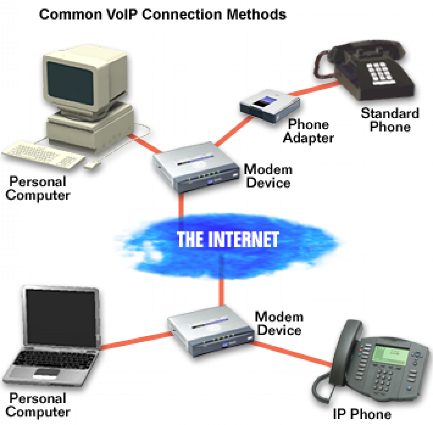 Methods to connect VoIP Service  Infographic