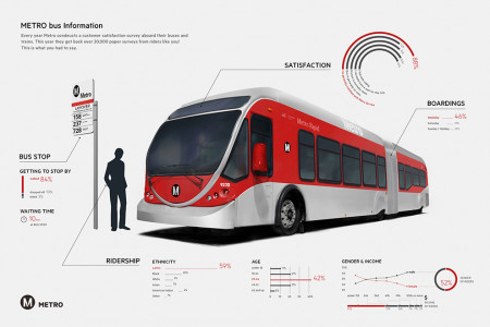 Metro Bus Information Infographic