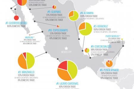Infographic Ideas best american infographics pdf : Latin America Infographics | Visual.ly