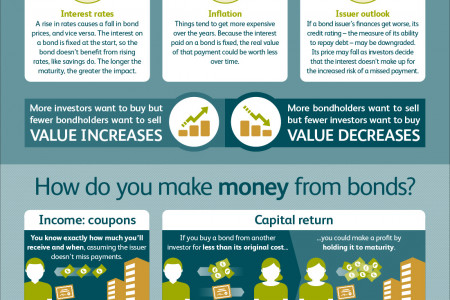 M&G Spin-Free Guides – What are bonds? Infographic