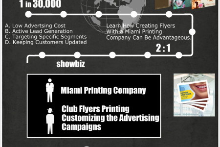 Miami Club Flyers Printing Infographic