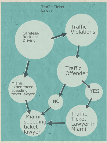 Miami speeding ticket lawyer  Infographic