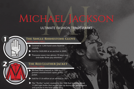 Michael Jackson: Ultimate Fashion Trademarks Infographic