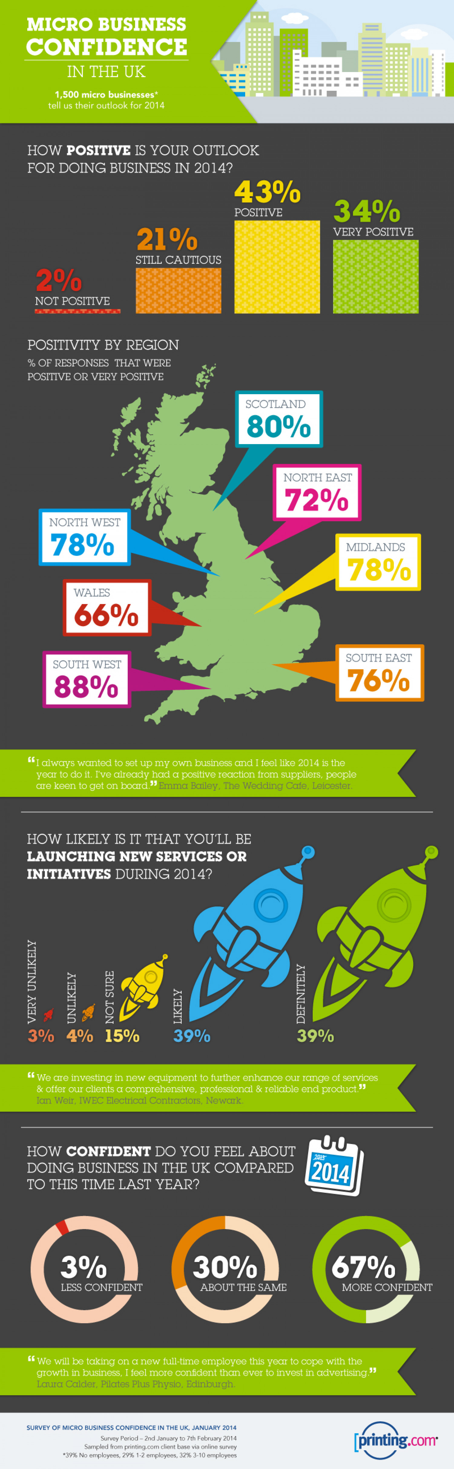 Micro Business Confidence In The UK Infographic