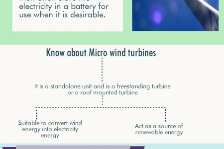 Micro Wind turbines power your houses throughout the year by using wind energy Infographic