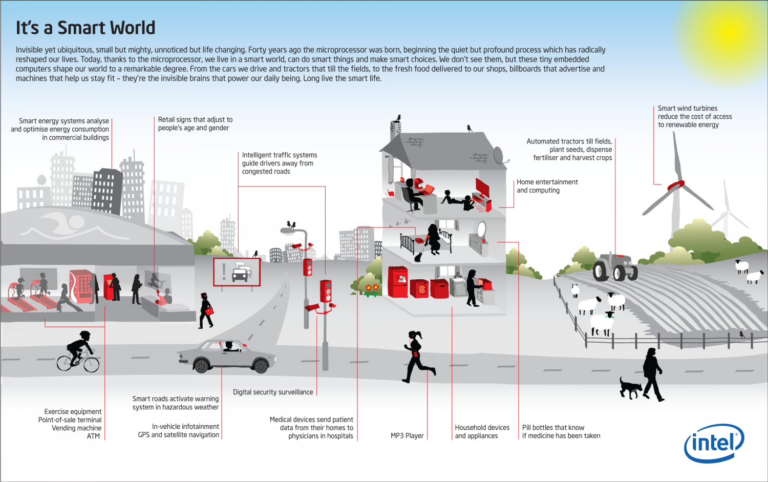 Microprocessors in Our Smart World  Infographic