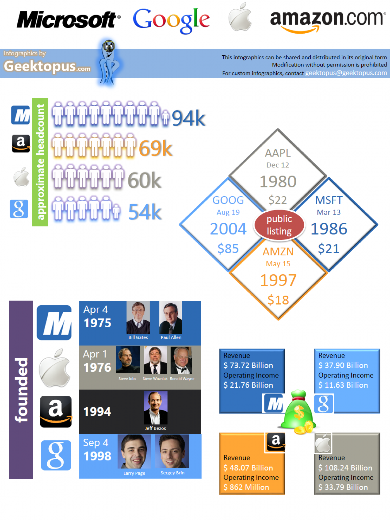 Microsoft Google Amazon Apple at a Glance Infographic