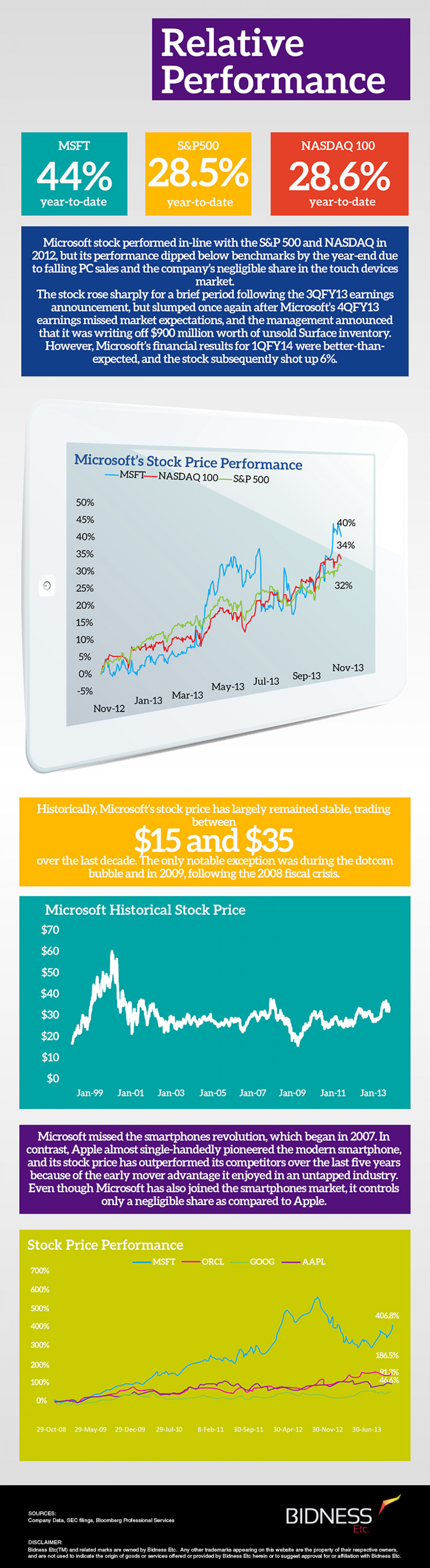 Microsoft (MSFT) Relative Performance Infographic