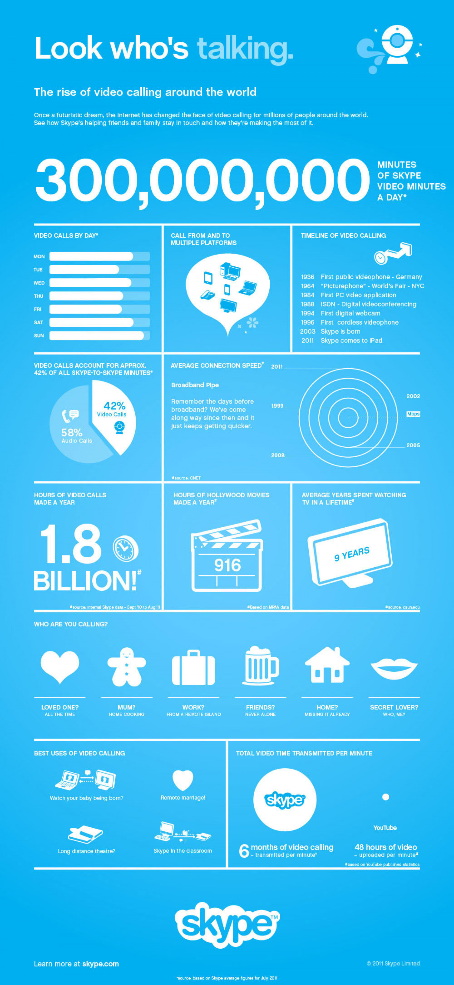 Microsoft Officially Welcomes Skype Infographic