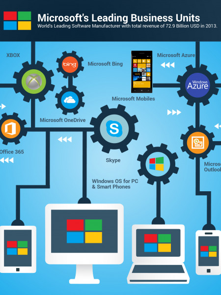 Microsoft's Leading Business Units Infographic