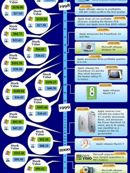 Microsoft vs Apple: The History of Computing Infographic
