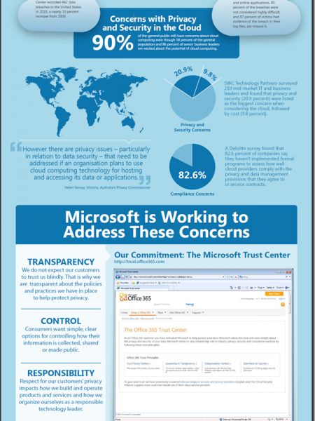 Microsoft's Cloud Privacy Infographic Infographic