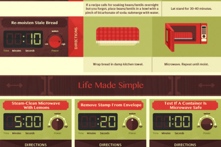 Microwave Hacks for Daily Life Infographic