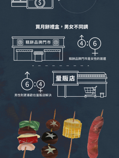 Mid-Autumn Fest in NUMBERS Infographic