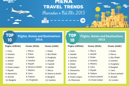 Middle East: More travellers taking quick breaks during Ramadan and Eid Infographic