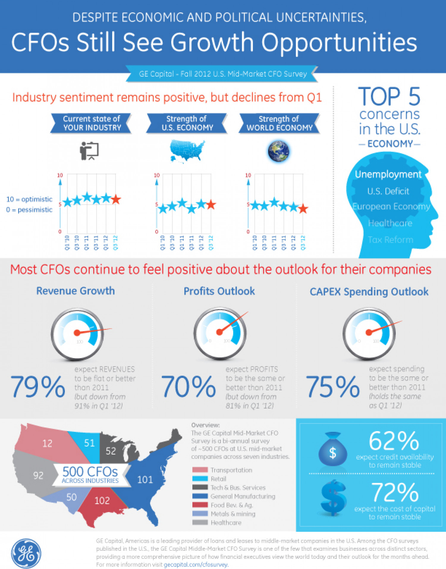 Mid-Market Growth Opportunities Infographic