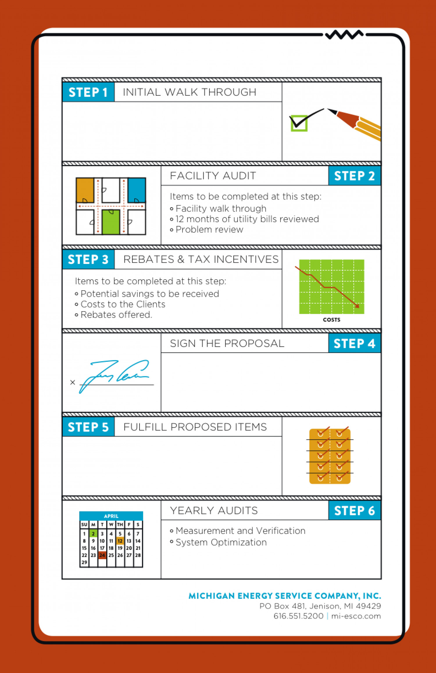 Miesco process Infographic