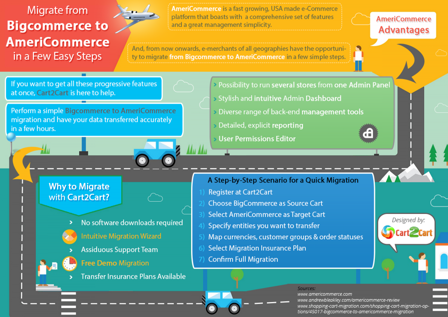 Migrate from  Bigcommerce to Americommerce in a Few Easy Steps Infographic