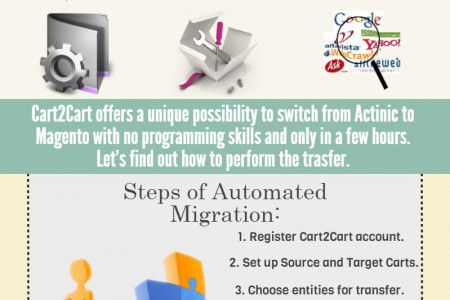 Migrate from Actinic to Magento in a Speed Way Infographic