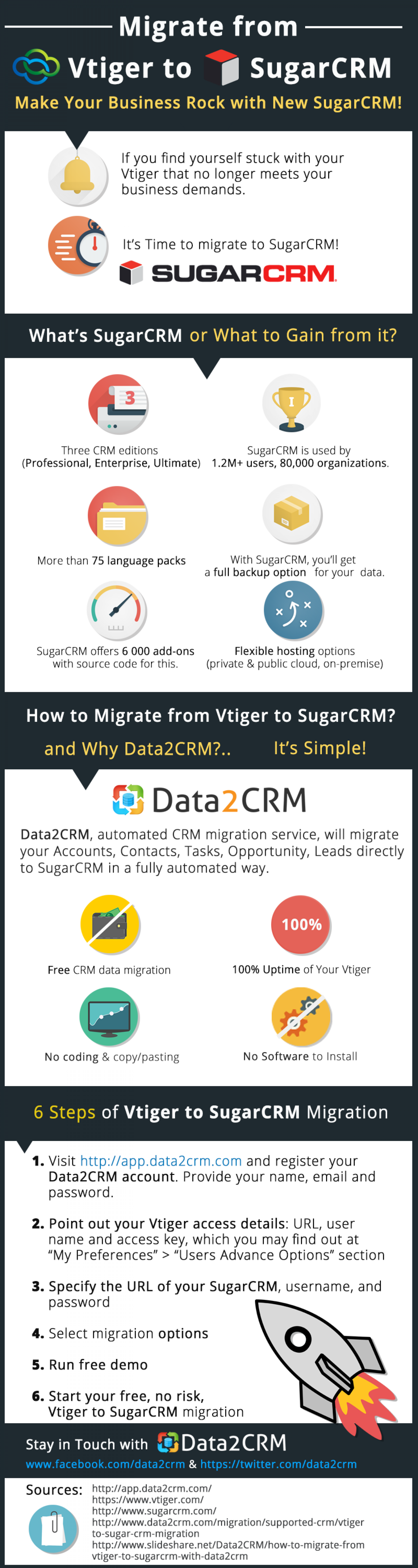 Migrate from Vtiger to SugarCRM Automatedly Infographic