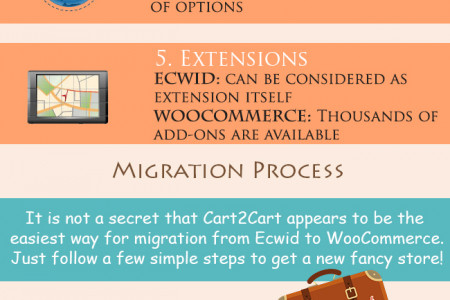 Migration from Ecwid to WooCommerce in no Time Infographic