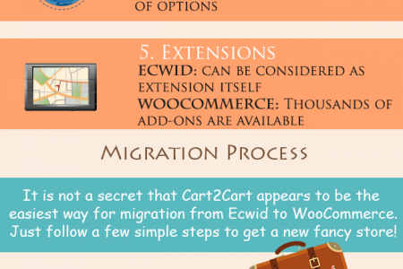 Migration from Ecwid to WooCommerce Infographic