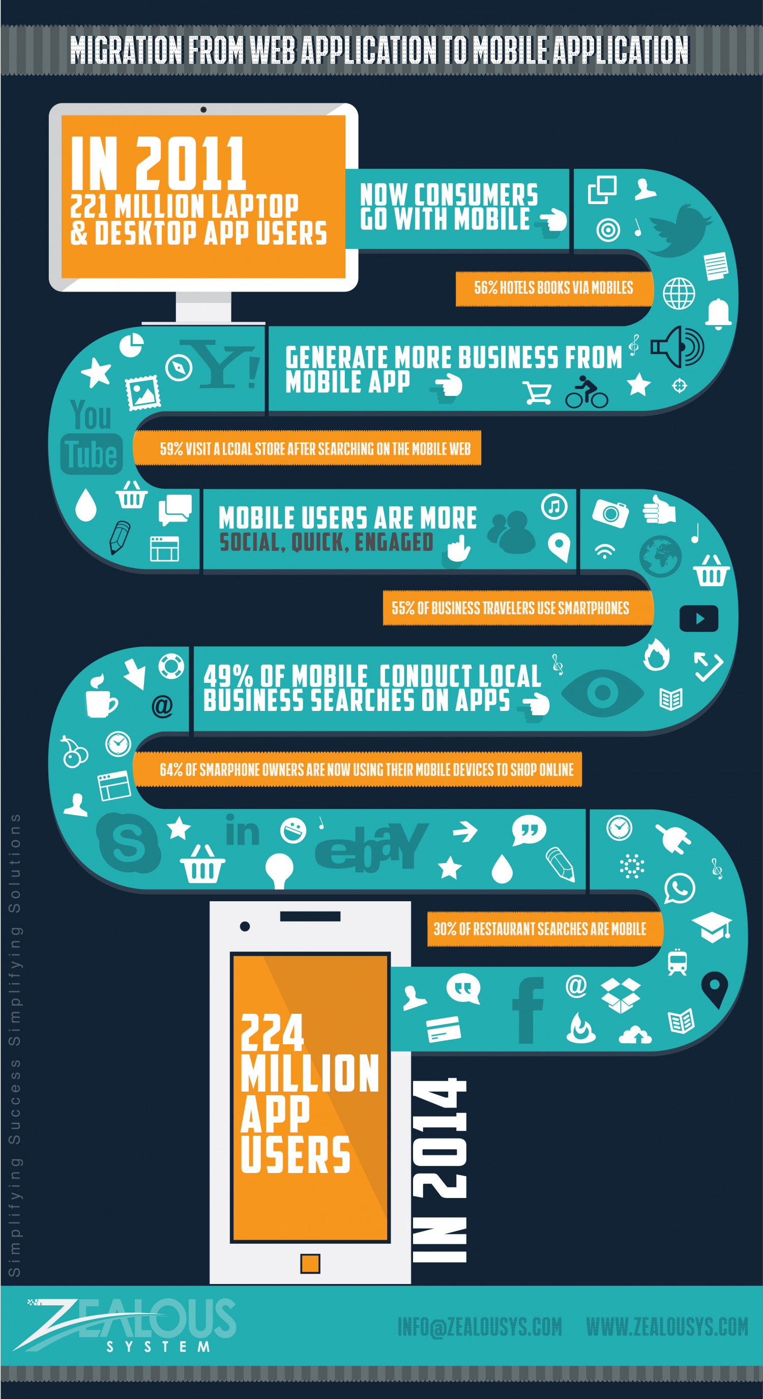 Migration from Web Application to Mobile Application Infographic