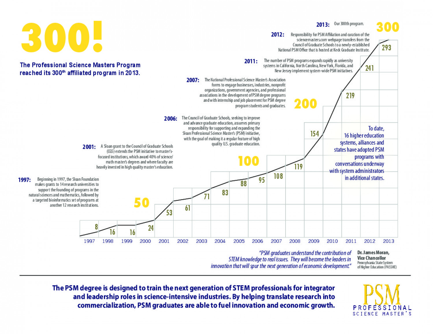 Milestone Celebration of a Higher Ed Program Infographic