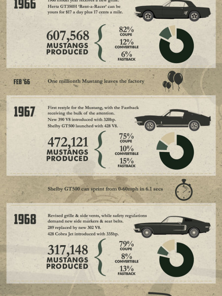 Milestones of the 1960s Mustang Infographic