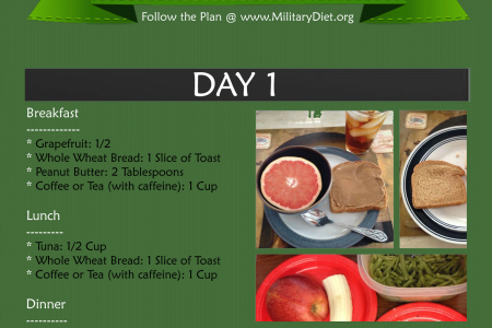 Military Diet Menu: How to Lose 10 Pounds in 3 Days? Infographic