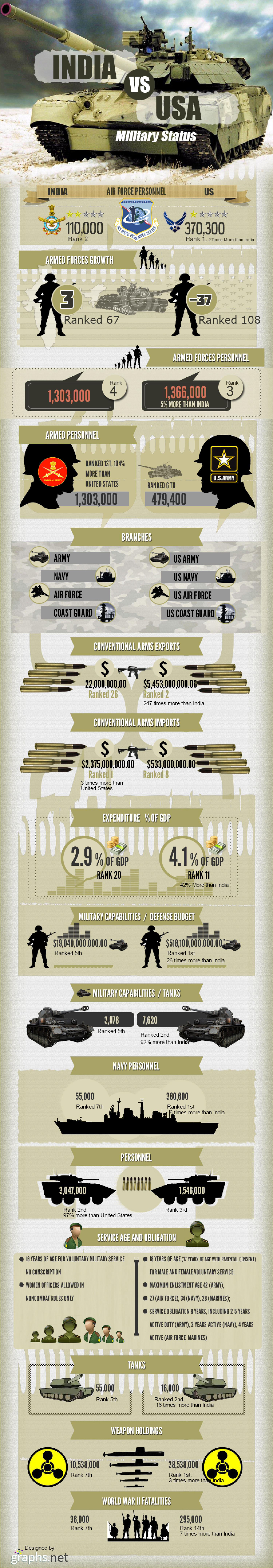 India vs USA military status  Infographic