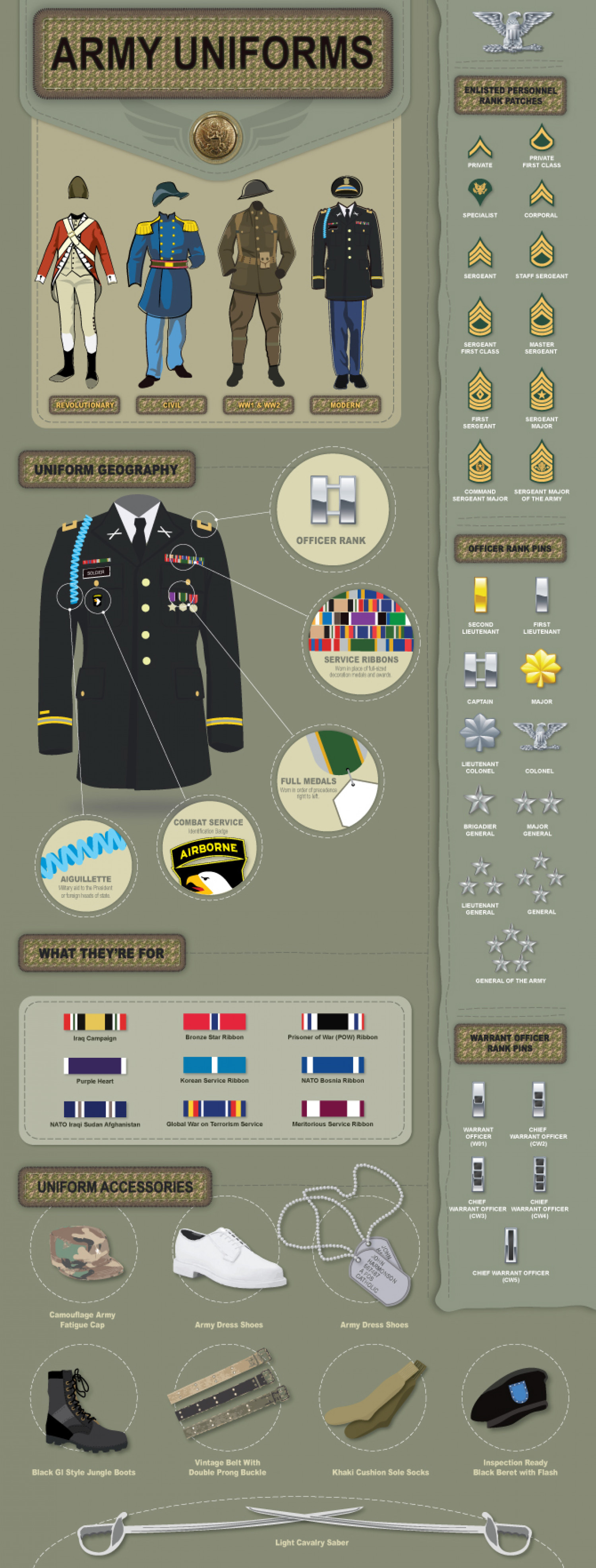 Military Uniform Infographic