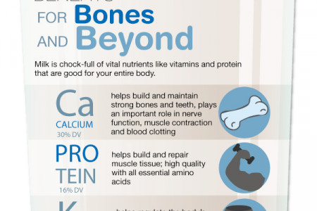 Milk (Still) Does A Body Good Infographic