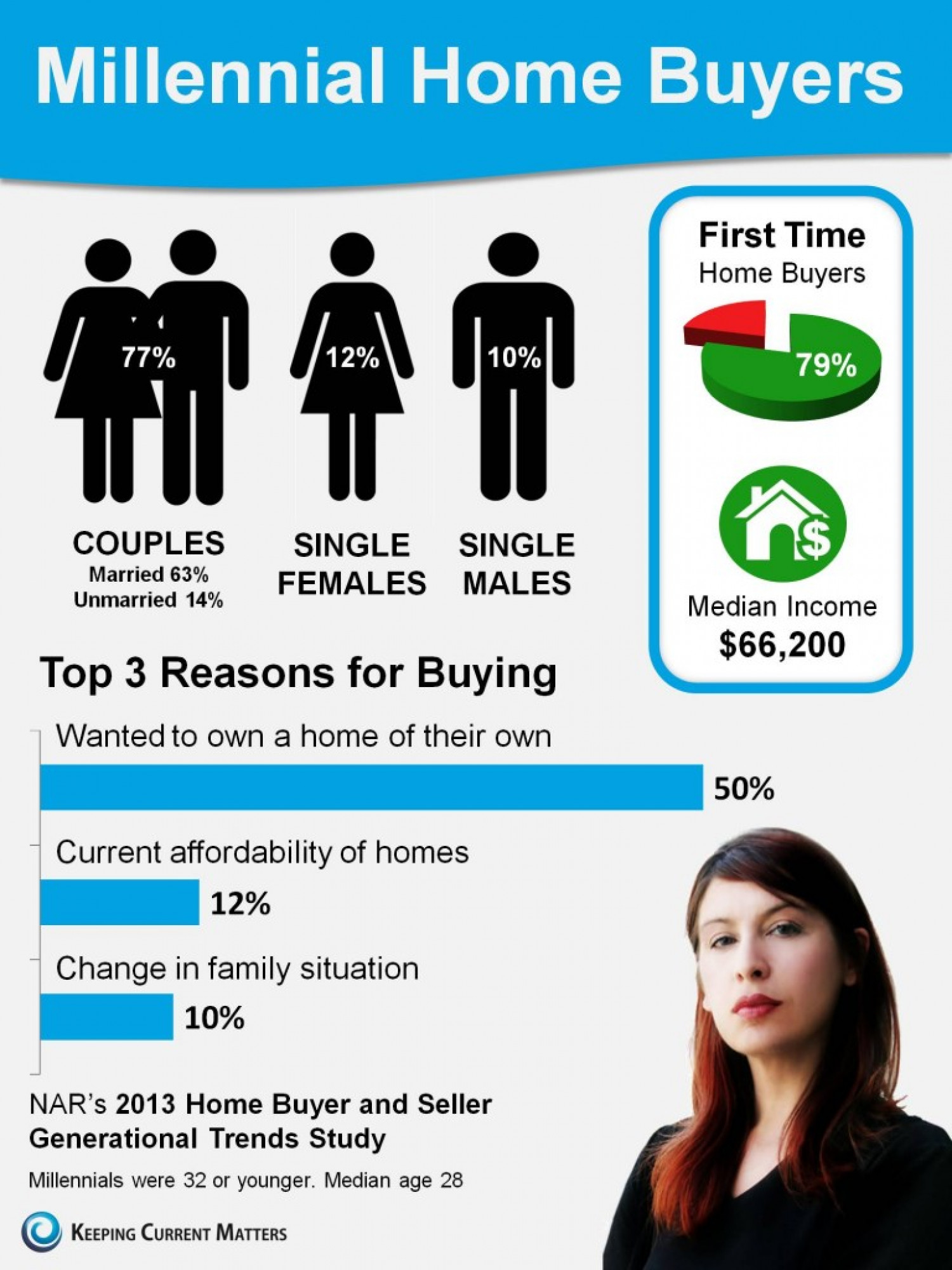 Millennial Home Buyers Infographic