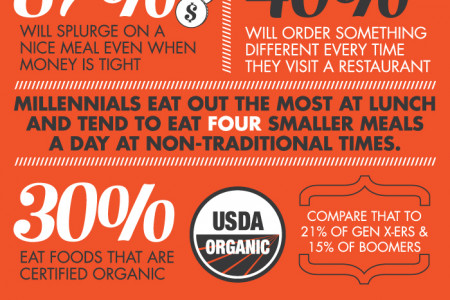 Millennials and Food Infographic