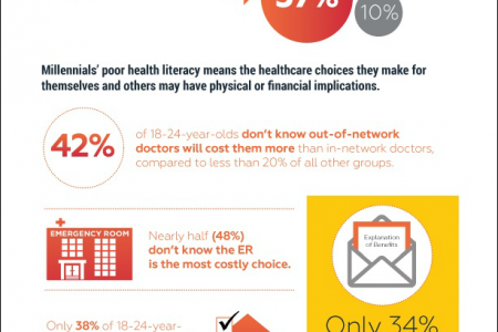 Millennials and Health Literacy Infographic