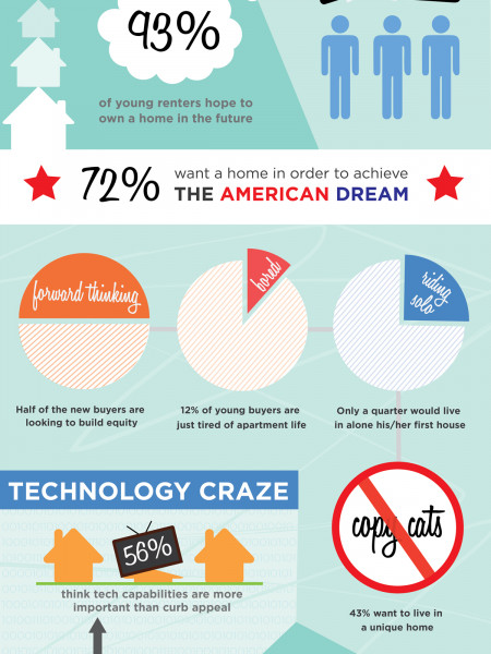 Millennials and Home Buying Trends Infographic