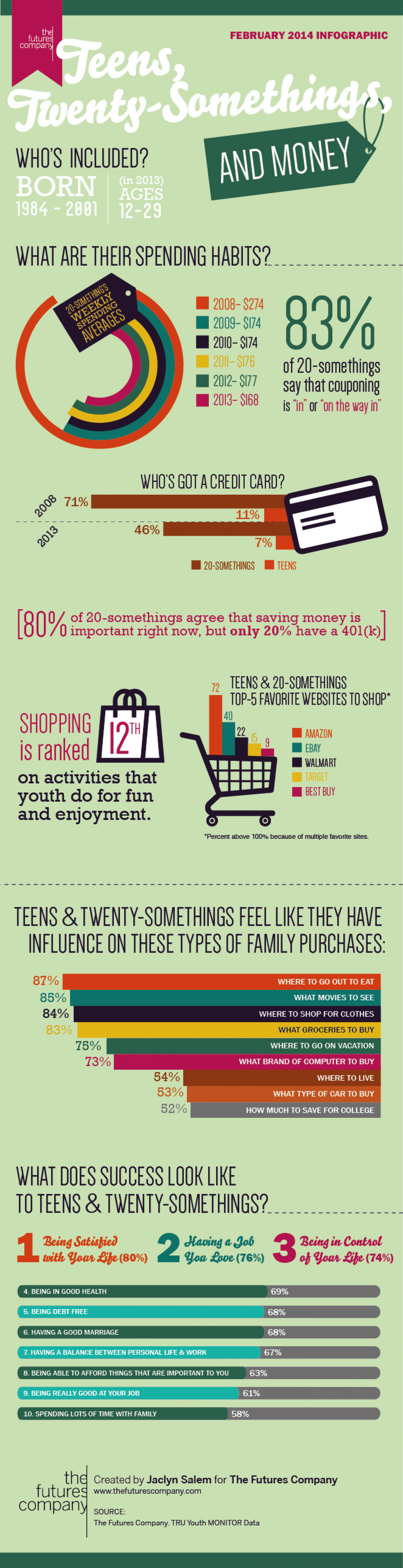 Teens, Twenty-Somethings, and Money Infographic