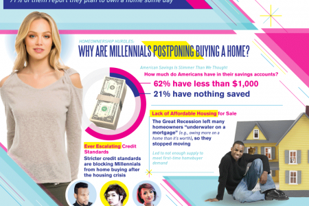Millennials Want To Buy Homes, Too Infographic