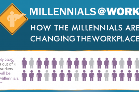 Millennials@Work Infographic