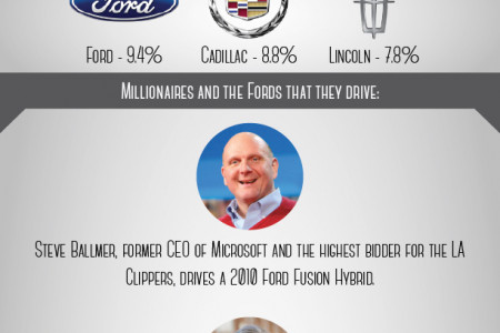 Millionaires and Fords Infographic
