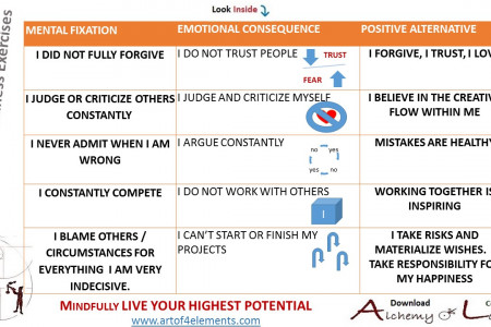 Mindfulness Training and Emotional Intelligence Alchemy of Love Courses Infographic
