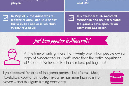 Minecraft Facts - A Brief History of Minecraft Infographic
